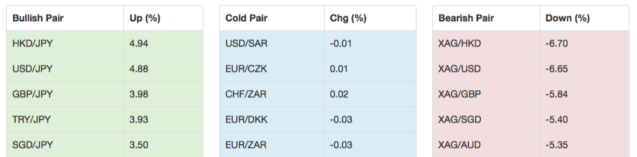 Currency Pairs' Top Movers