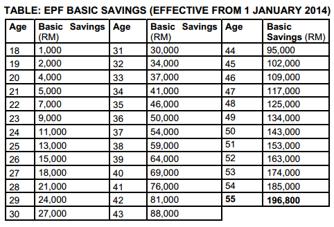 EPF Basic Savings