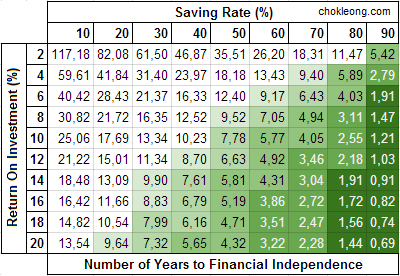 Number of Years to Financial Independence with Different Saving Rate and ROI