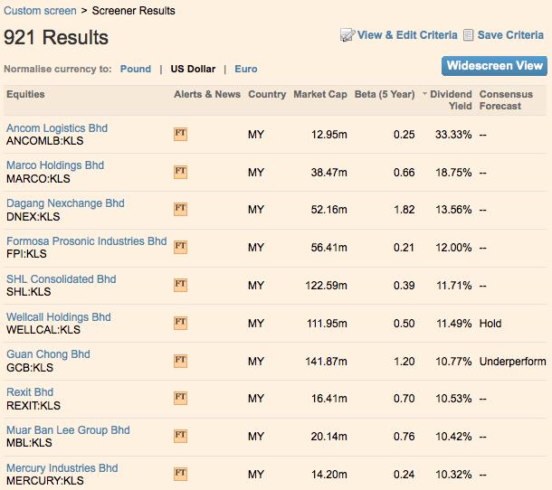 FT Markets Screener
