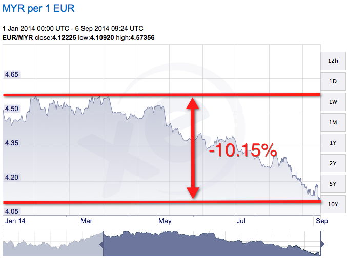 Euro is depreciating