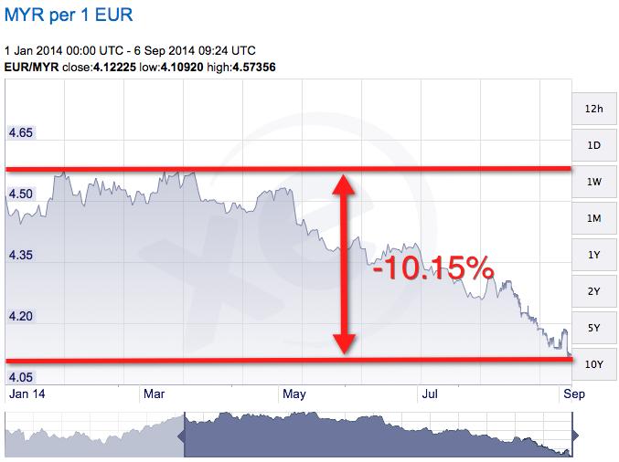 Euro is depreciating