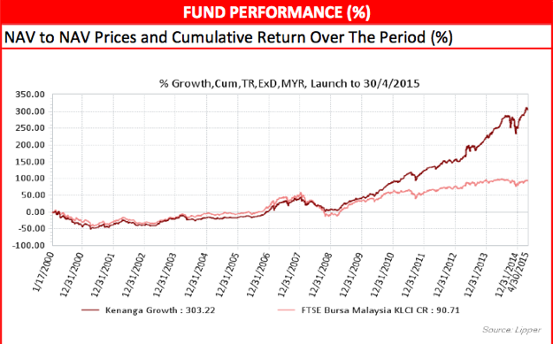 Kenanga Growth fund's performance since inception