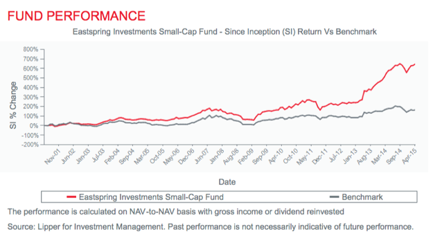 Eastspring Investments Small-Cap fund's performance since inception