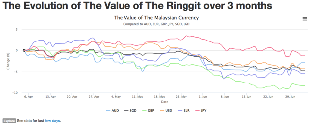 The Value of the Ringgit