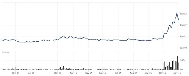 XOX's price chart on 4 November 2015