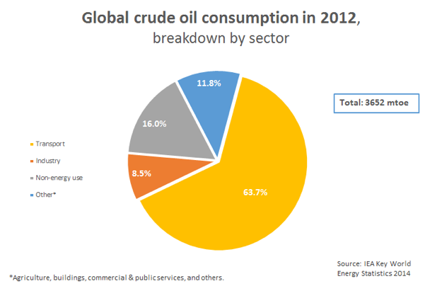 World Oil Demand by Sector 2012