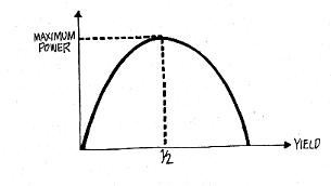 Inverted-U Curve