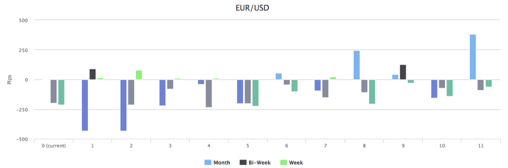 Currency Pairs' Trend