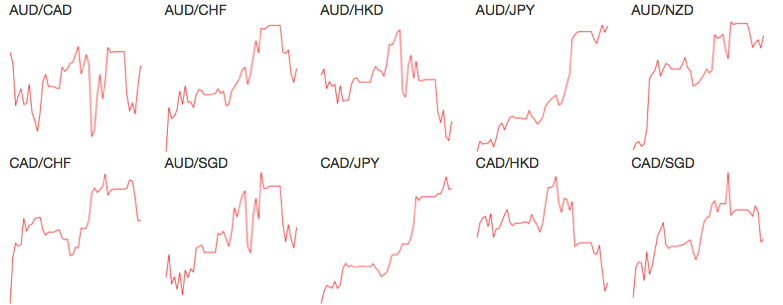 Currency Pairs' Visual Signal
