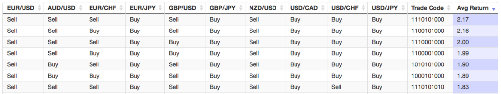Currency Pairs' Indexing