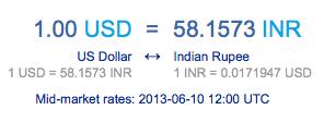 Record high: 1.00 USD = 58.1573 INR