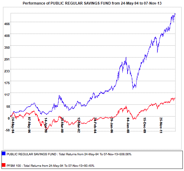 Performance of one of the funds since commencement till now