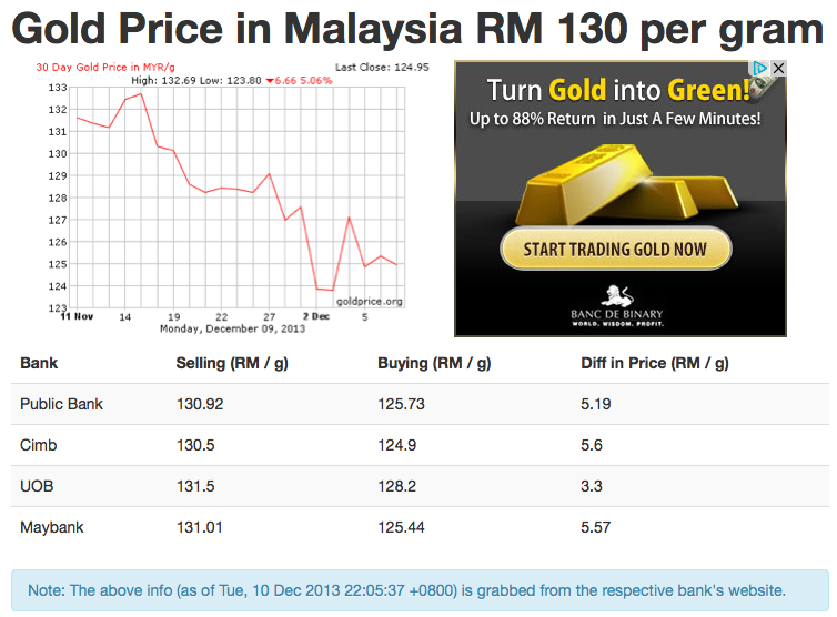 Gold Price in Malaysia Web Scraper