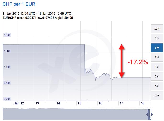 EUR/CHF dropped 17.2%