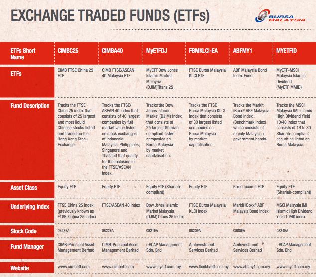 Exchange Traded Funds (ETFs) on Bursa Malaysia