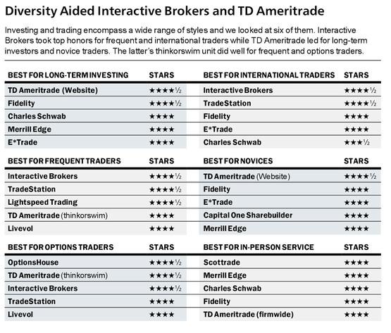 Barron's Online Brokers Rating