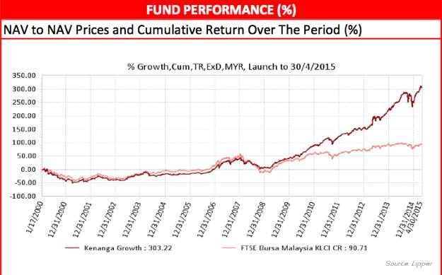 Kenanga Growth fund's performance since inception