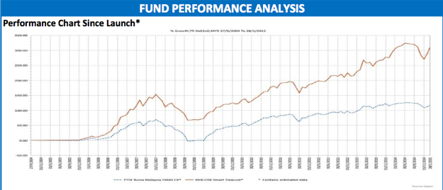 RHB-OSK Smart Treasure fund's performance since inception