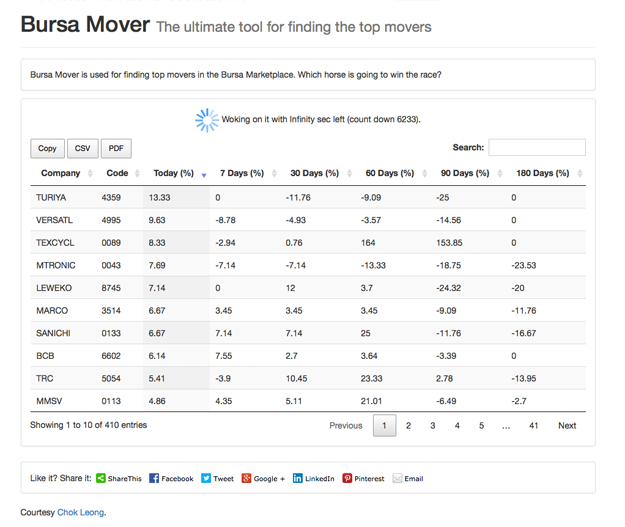 The ultimate tool for finding top movers in Bursa Marketplace.