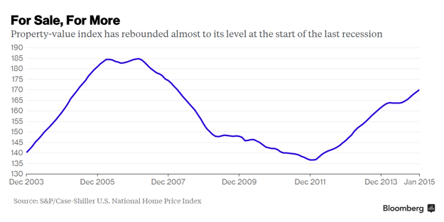 U.S. National Home Price Index